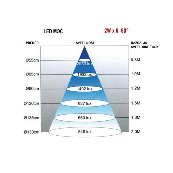 Luč LED strojna L 240V